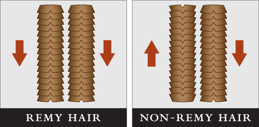 Remy Hair Extensions | What is the Main Difference?
